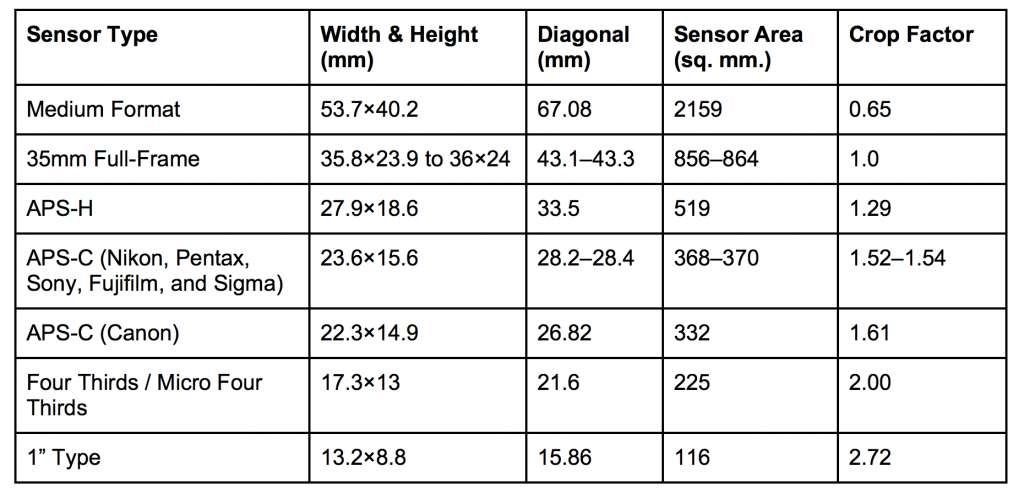 -%d9%85%d9%86%d8%aa%d8%ae%d8%a8-%d8%b3%d8%b1%d8%af%d8%a8%db%8c%d8%b1, learning-blog Screen Shot 2016 12 26 at 10.16.43 AM 1024x499 1 - تاثیر سنسور فول فریم و سنسور کراپ شده بر روی عکس و لنز